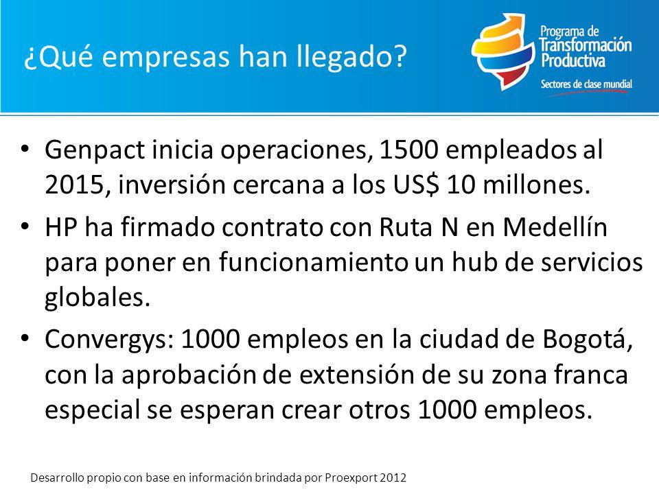 Genpact inicia operaciones, 1500 empleados al 2015, inversión cercana a los US$ 10 millones. HP ha firmado contrato con Ruta N en Medellín para poner