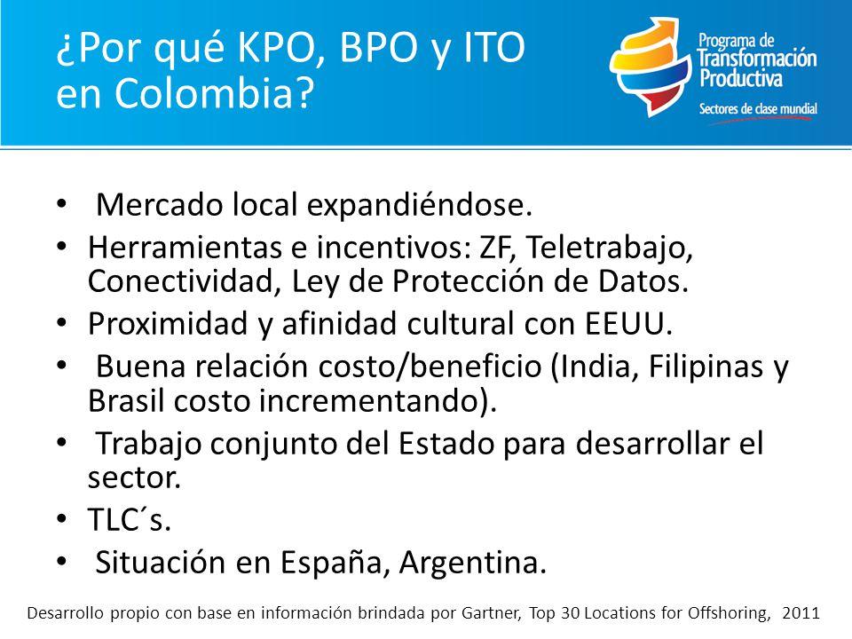 ¿Por qué KPO, BPO y ITO en Colombia? Mercado local expandiéndose. Herramientas e incentivos: ZF, Teletrabajo, Conectividad, Ley de Protección de Datos