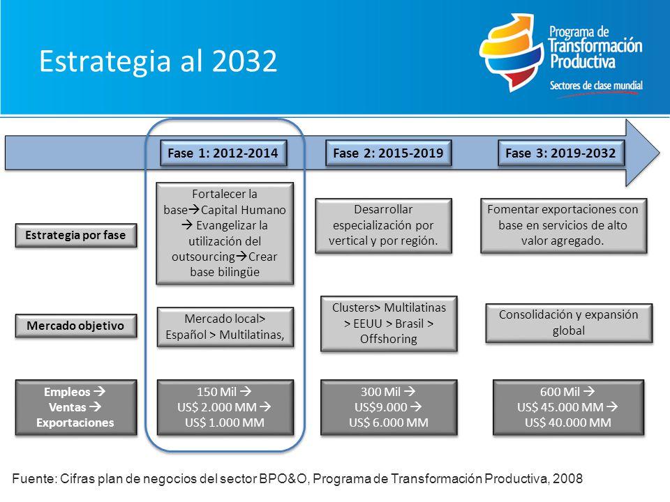 Estrategia al 2032 Fase 1: 2012-2014 Fase 2: 2015-2019 Fase 3: 2019-2032 Fortalecer la base Capital Humano Evangelizar la utilización del outsourcing Crear base bilingüe Desarrollar especialización por vertical y por región.