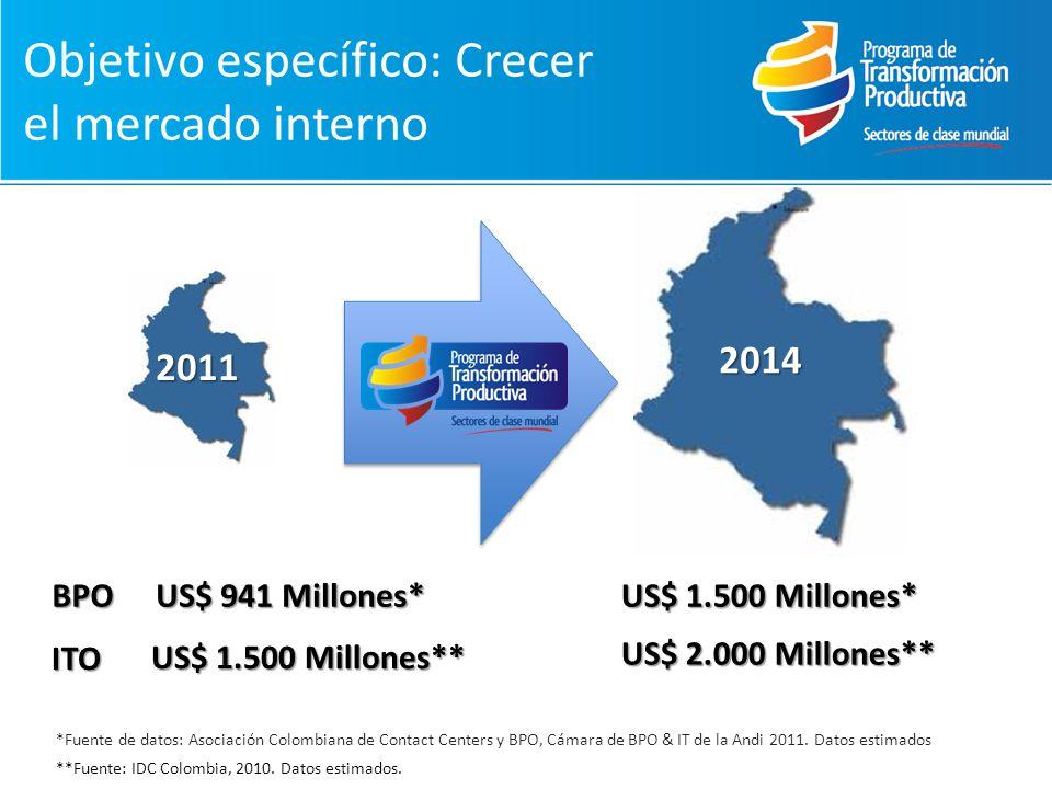 Objetivo específico: Crecer el mercado interno US$ 941 Millones* US$ 1.500 Millones* *Fuente de datos: Asociación Colombiana de Contact Centers y BPO,