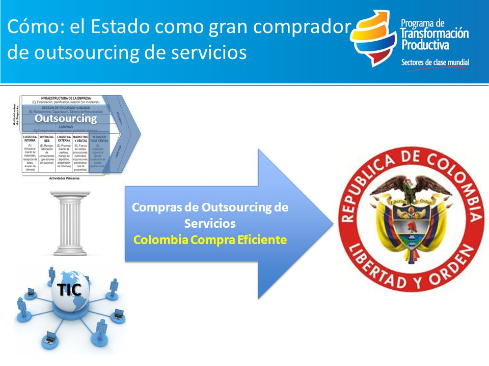Cómo: el Estado como gran comprador de outsourcing de servicios Outsourcing TIC Compras de Outsourcing de Servicios Colombia Compra Eficiente Compras