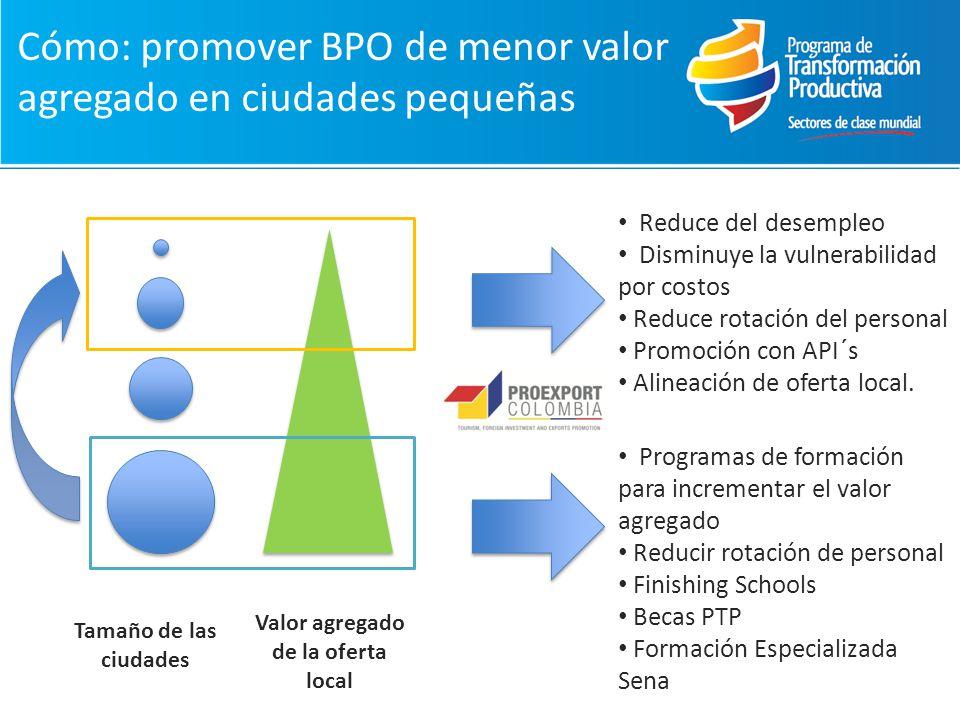 Cómo: promover BPO de menor valor agregado en ciudades pequeñas Tamaño de las ciudades Valor agregado de la oferta local Reduce del desempleo Disminuye la vulnerabilidad por costos Reduce rotación del personal Promoción con API´s Alineación de oferta local.