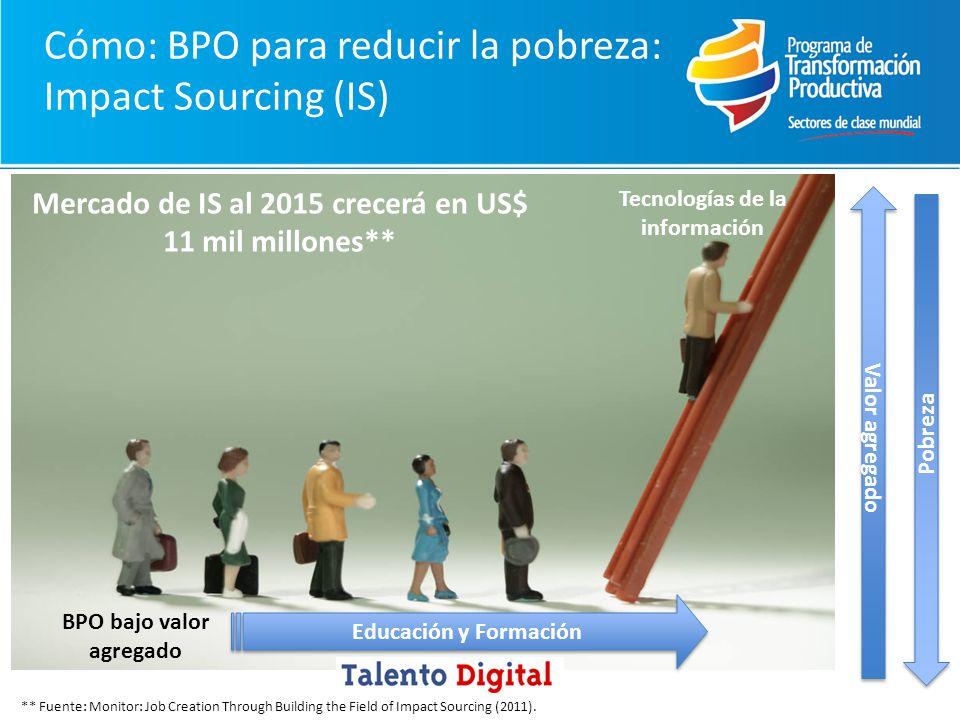 Cómo: BPO para reducir la pobreza: Impact Sourcing (IS) BPO bajo valor agregado Tecnologías de la información Valor agregado Pobreza Mercado de IS al