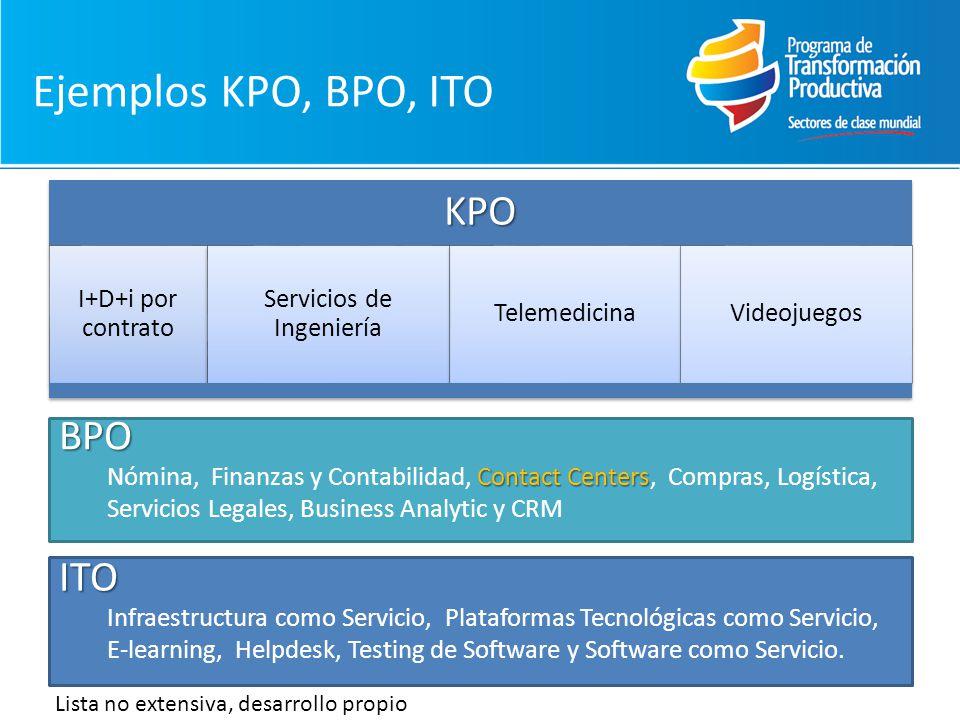 Ejemplos KPO, BPO, ITOKPO I+D+i por contrato Servicios de Ingeniería TelemedicinaVideojuegosBPO Contact Centers Nómina, Finanzas y Contabilidad, Contact Centers, Compras, Logística, Servicios Legales, Business Analytic y CRM ITO Infraestructura como Servicio, Plataformas Tecnológicas como Servicio, E-learning, Helpdesk, Testing de Software y Software como Servicio.