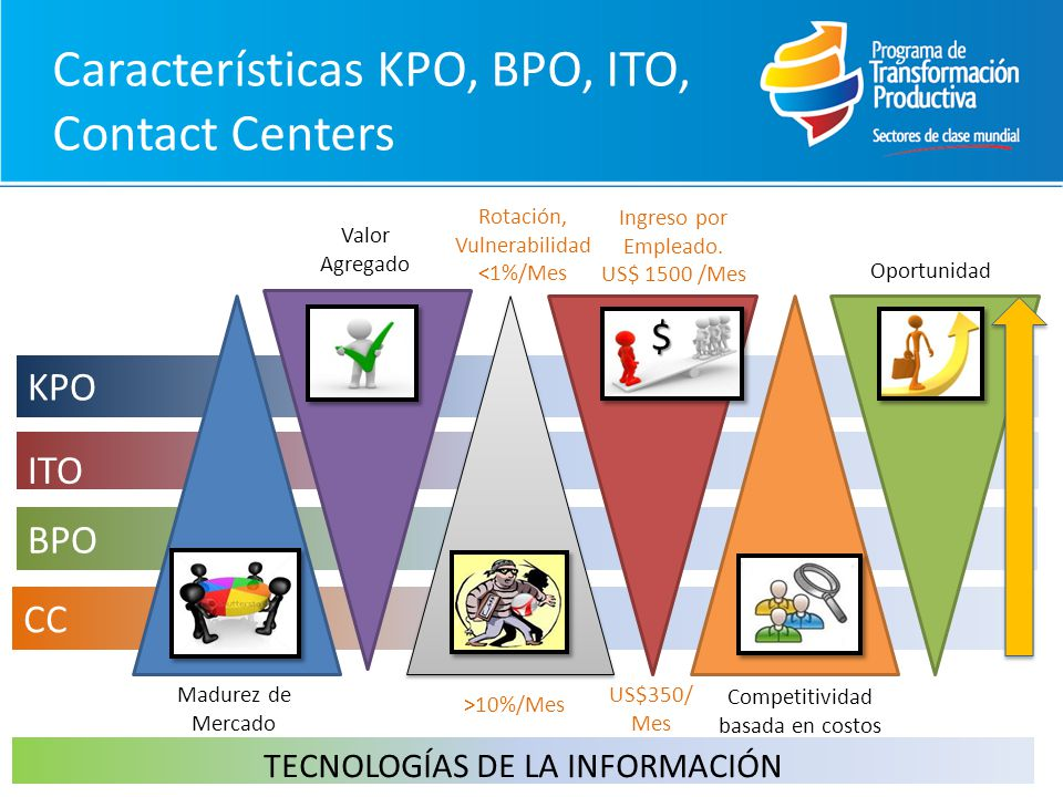 Cómo: BPO para reducir la pobreza: Impact Sourcing (IS) BPO bajo valor agregado Tecnologías de la información Valor agregado Pobreza Mercado de IS al 2015 crecerá en US$ 11 mil millones** ** Fuente: Monitor: Job Creation Through Building the Field of Impact Sourcing (2011).