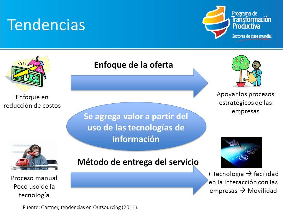Tendencias Enfoque de la oferta Apoyar los procesos estratégicos de las empresas Enfoque en reducción de costos Método de entrega del servicio Proceso