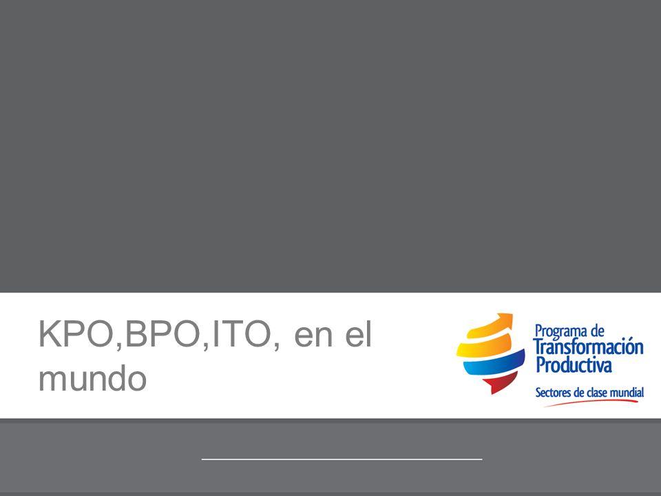 KPO,BPO,ITO, en el mundo