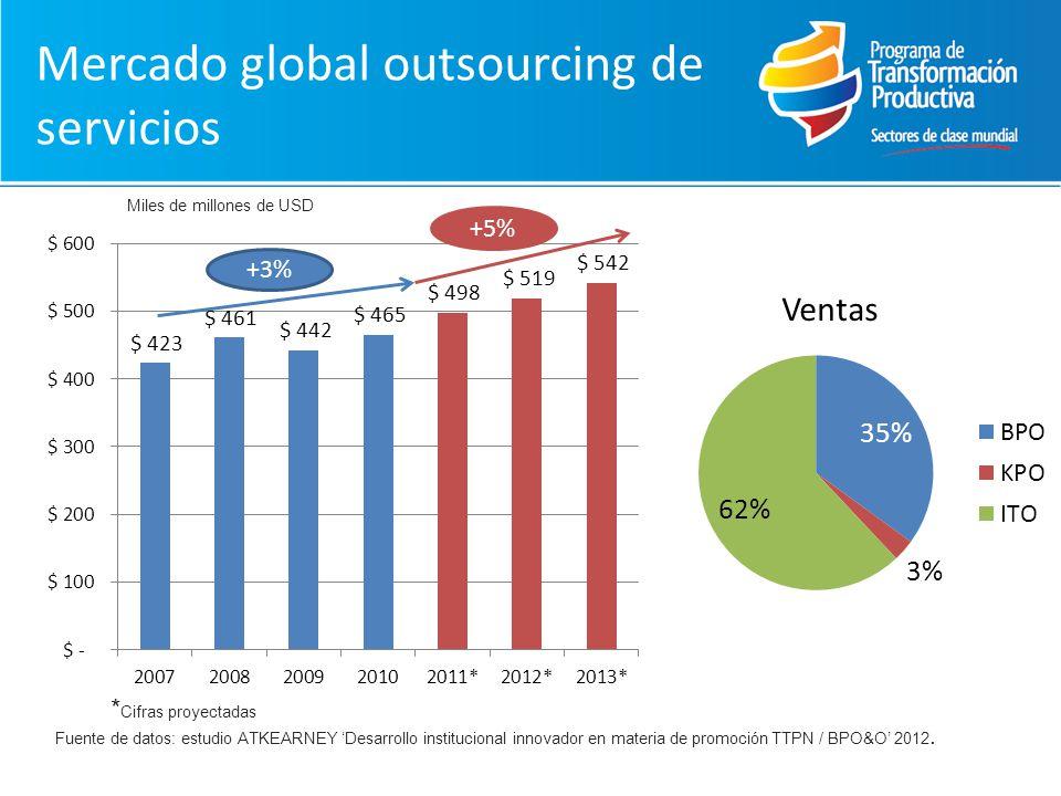 Mercado global outsourcing de servicios Fuente de datos: estudio ATKEARNEY Desarrollo institucional innovador en materia de promoción TTPN / BPO&O 2012.