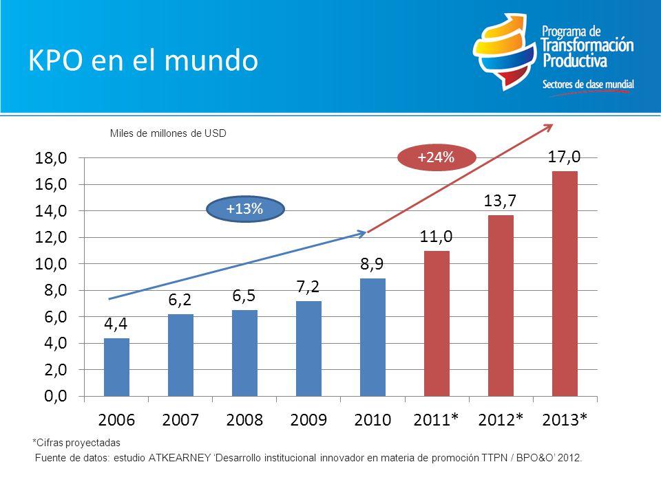 KPO en el mundo Fuente de datos: estudio ATKEARNEY Desarrollo institucional innovador en materia de promoción TTPN / BPO&O 2012. +13% +24% *Cifras pro