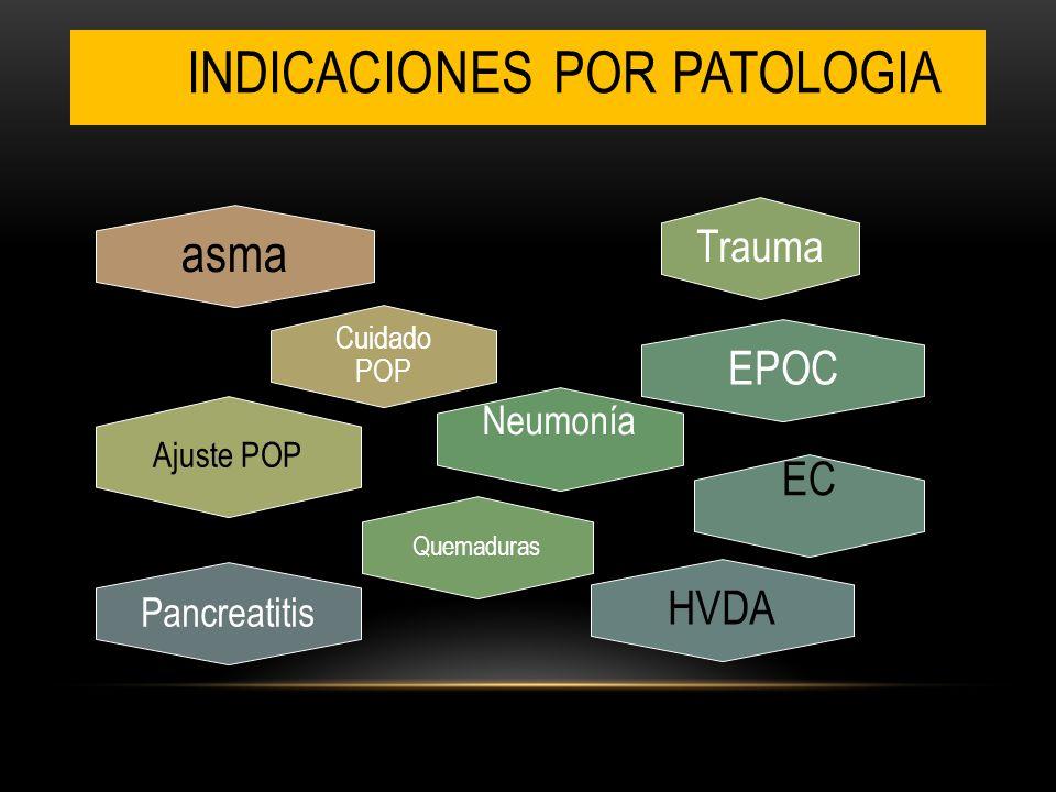 INDICACIONES POR PATOLOGIA asma Cuidado POP Ajuste POP Trauma Quemaduras Neumonía EPOC EC HVDA Pancreatitis