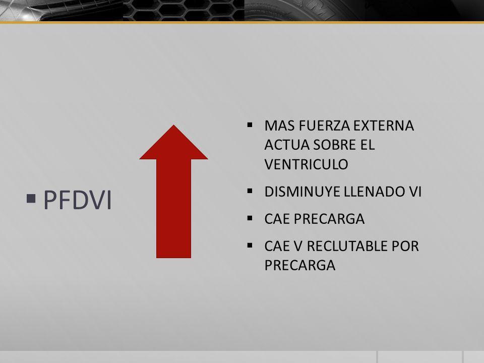 PFDVI MAS FUERZA EXTERNA ACTUA SOBRE EL VENTRICULO DISMINUYE LLENADO VI CAE PRECARGA CAE V RECLUTABLE POR PRECARGA