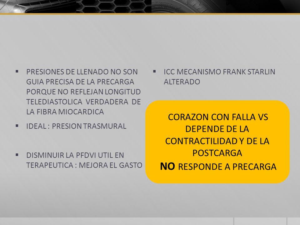 PRESIONES DE LLENADO NO SON GUIA PRECISA DE LA PRECARGA PORQUE NO REFLEJAN LONGITUD TELEDIASTOLICA VERDADERA DE LA FIBRA MIOCARDICA IDEAL : PRESION TRASMURAL DISMINUIR LA PFDVI UTIL EN TERAPEUTICA : MEJORA EL GASTO ICC MECANISMO FRANK STARLIN ALTERADO CORAZON CON FALLA VS DEPENDE DE LA CONTRACTILIDAD Y DE LA POSTCARGA NO RESPONDE A PRECARGA
