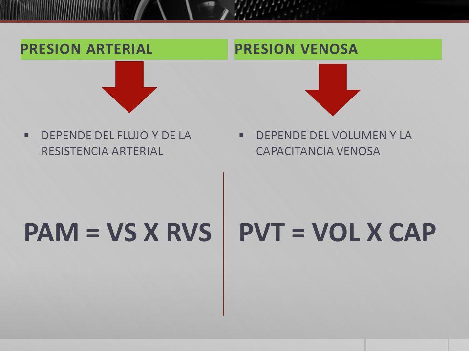 PRESION ARTERIALPRESION VENOSA DEPENDE DEL FLUJO Y DE LA RESISTENCIA ARTERIAL PAM = VS X RVS DEPENDE DEL VOLUMEN Y LA CAPACITANCIA VENOSA PVT = VOL X CAP