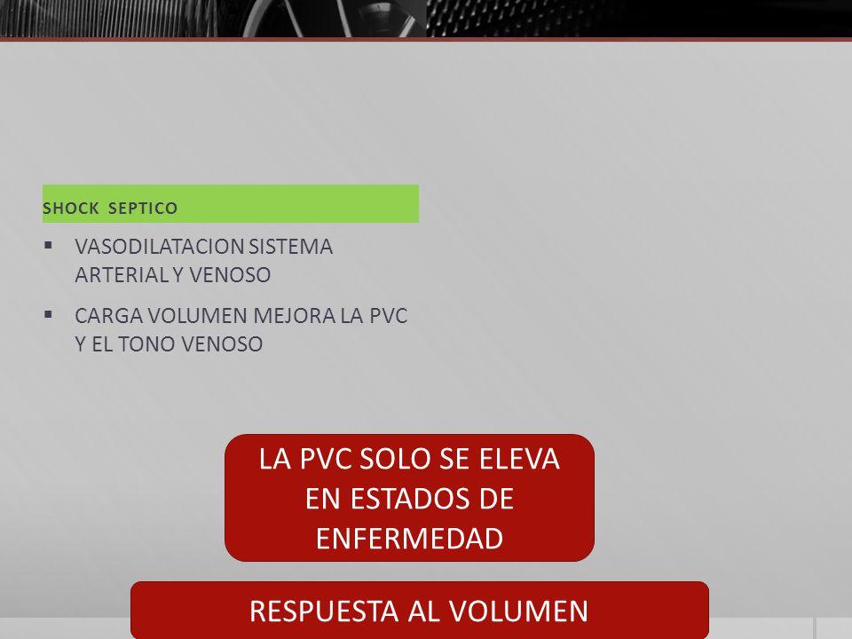 SHOCK SEPTICO VASODILATACION SISTEMA ARTERIAL Y VENOSO CARGA VOLUMEN MEJORA LA PVC Y EL TONO VENOSO LA PVC SOLO SE ELEVA EN ESTADOS DE ENFERMEDAD RESPUESTA AL VOLUMEN
