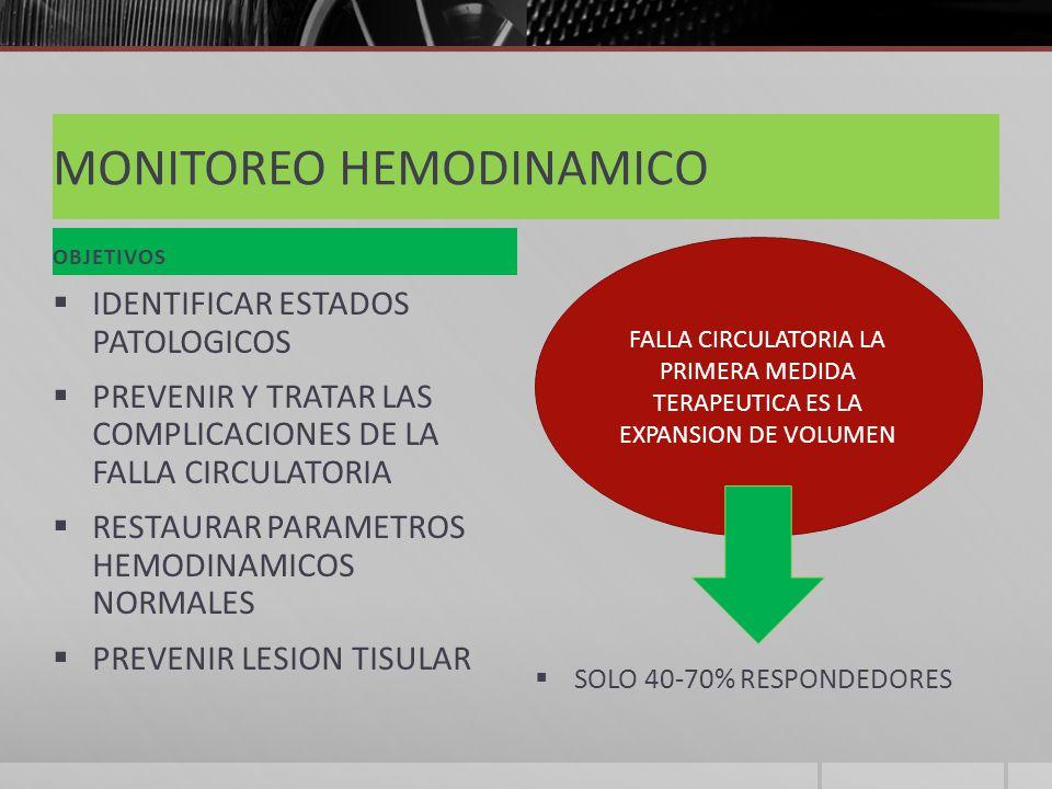 MONITOREO HEMODINAMICO OBJETIVOS IDENTIFICAR ESTADOS PATOLOGICOS PREVENIR Y TRATAR LAS COMPLICACIONES DE LA FALLA CIRCULATORIA RESTAURAR PARAMETROS HEMODINAMICOS NORMALES PREVENIR LESION TISULAR SOLO 40-70% RESPONDEDORES FALLA CIRCULATORIA LA PRIMERA MEDIDA TERAPEUTICA ES LA EXPANSION DE VOLUMEN