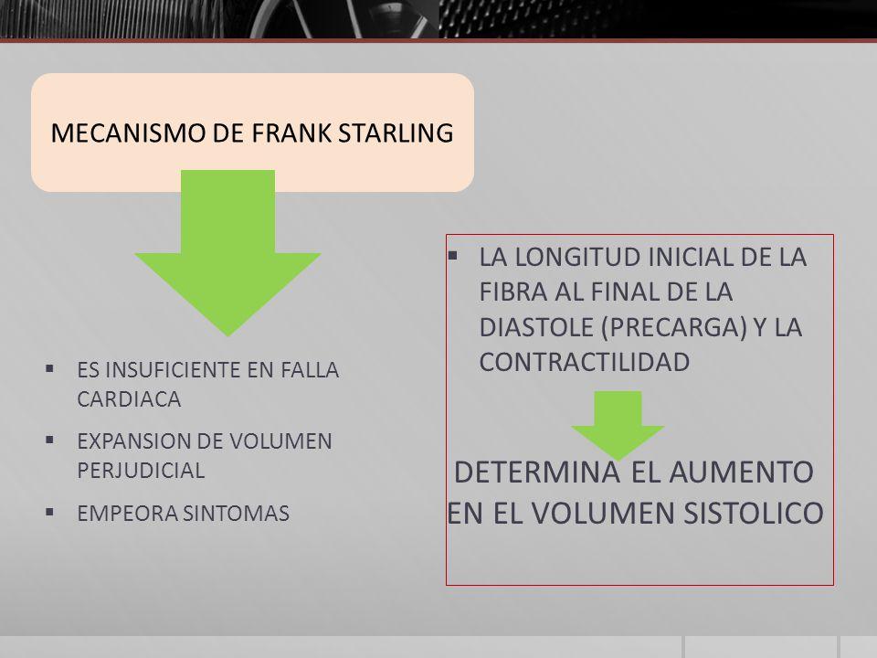 ES INSUFICIENTE EN FALLA CARDIACA EXPANSION DE VOLUMEN PERJUDICIAL EMPEORA SINTOMAS LA LONGITUD INICIAL DE LA FIBRA AL FINAL DE LA DIASTOLE (PRECARGA) Y LA CONTRACTILIDAD DETERMINA EL AUMENTO EN EL VOLUMEN SISTOLICO MECANISMO DE FRANK STARLING