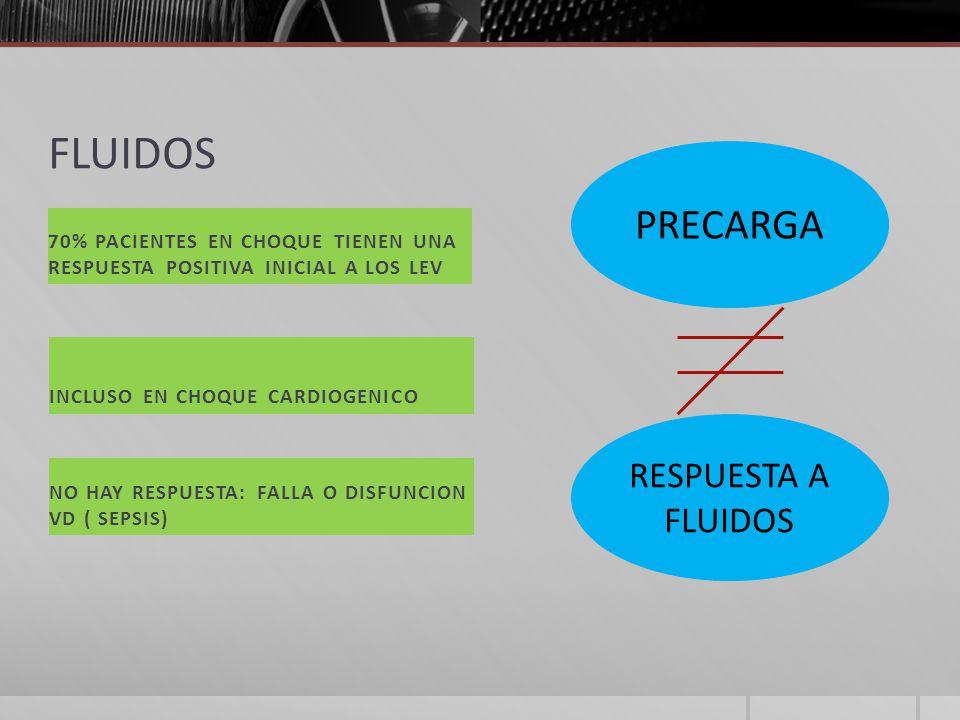 FLUIDOS 70% PACIENTES EN CHOQUE TIENEN UNA RESPUESTA POSITIVA INICIAL A LOS LEV INCLUSO EN CHOQUE CARDIOGENICO NO HAY RESPUESTA: FALLA O DISFUNCION VD ( SEPSIS) PRECARGA RESPUESTA A FLUIDOS