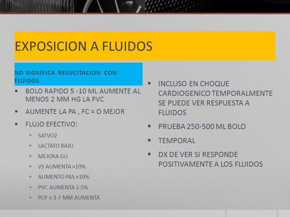 EXPOSICION A FLUIDOS NO SIGNIFICA RESUCITACION CON FLUIDOS BOLO RAPIDO 5 -10 ML AUMENTE AL MENOS 2 MM HG LA PVC AUMENTE LA PA, FC = O MEJOR FLUJO EFECTIVO: SATVO2 LACTATO BAJO MEJORA GU VS AUMENTA >10% AUMENTO PAS >10% PVC AUMENTA 2-5% PCP < 3-7 MM AUMENTA INCLUSO EN CHOQUE CARDIOGENICO TEMPORALMENTE SE PUEDE VER RESPUESTA A FLUIDOS PRUEBA 250-500 ML BOLO TEMPORAL DX DE VER SI RESPONDE POSITIVAMENTE A LOS FLUIDOS