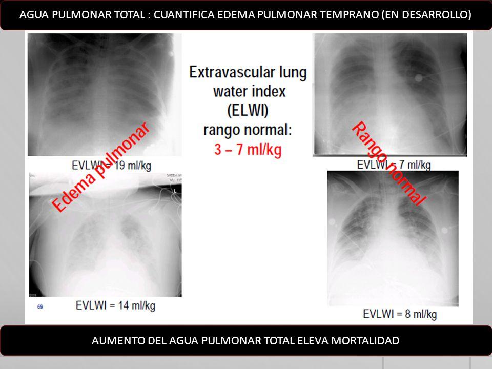 AGUA PULMONAR TOTAL : CUANTIFICA EDEMA PULMONAR TEMPRANO (EN DESARROLLO) AUMENTO DEL AGUA PULMONAR TOTAL ELEVA MORTALIDAD