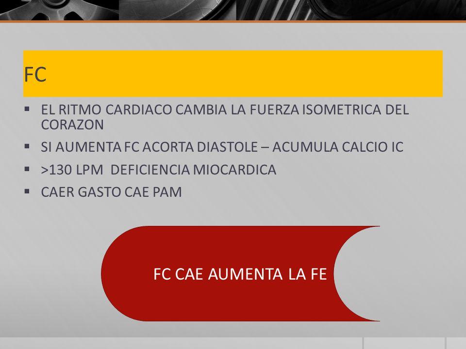 FC EL RITMO CARDIACO CAMBIA LA FUERZA ISOMETRICA DEL CORAZON SI AUMENTA FC ACORTA DIASTOLE – ACUMULA CALCIO IC >130 LPM DEFICIENCIA MIOCARDICA CAER GASTO CAE PAM FC CAE AUMENTA LA FE