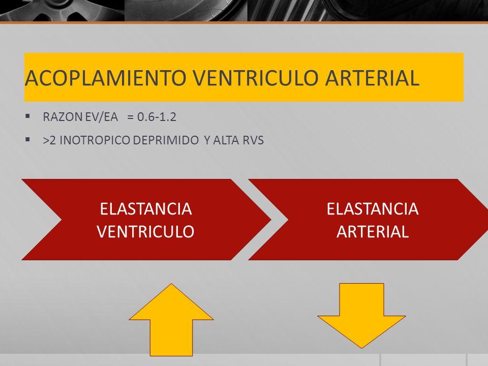 ACOPLAMIENTO VENTRICULO ARTERIAL RAZON EV/EA = 0.6-1.2 >2 INOTROPICO DEPRIMIDO Y ALTA RVS ELASTANCIA VENTRICULO ELASTANCIA ARTERIAL