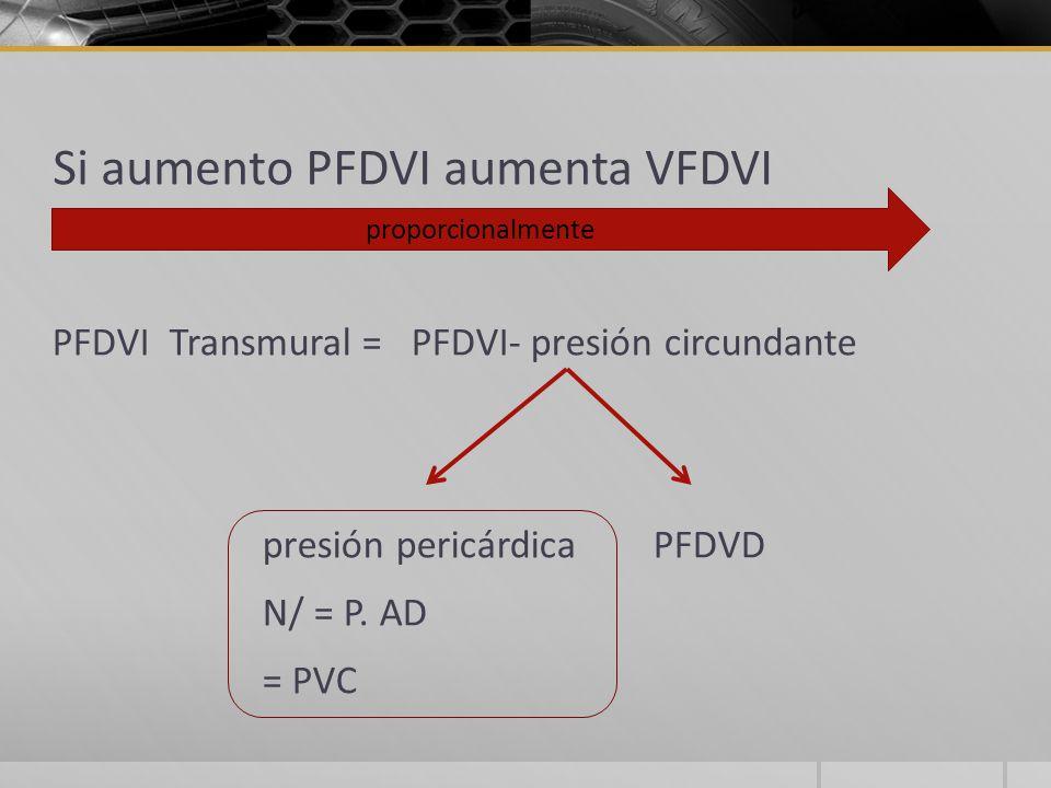 Si aumento PFDVI aumenta VFDVI PFDVI Transmural = PFDVI- presión circundante presión pericárdica PFDVD N/ = P.