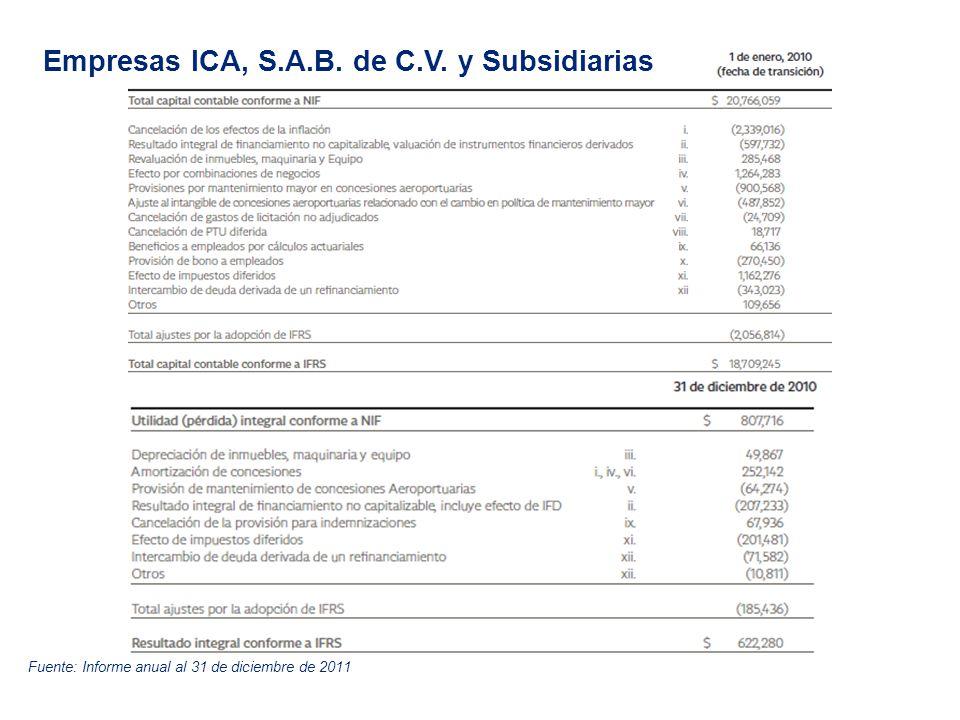Empresas ICA, S.A.B. de C.V. y Subsidiarias Fuente: Informe anual al 31 de diciembre de 2011