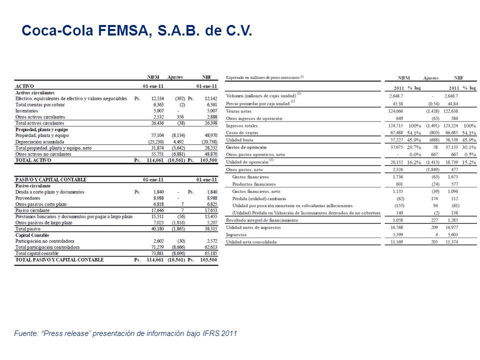 Coca-Cola FEMSA, S.A.B. de C.V. Fuente: Press release presentación de información bajo IFRS 2011