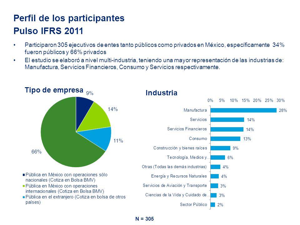 Perfil de los participantes Pulso IFRS 2011 Participaron 305 ejecutivos de entes tanto públicos como privados en México, específicamente 34% fueron públicos y 66% privados El estudio se elaboró a nivel multi-industria, teniendo una mayor representación de las industrias de: Manufactura, Servicios Financieros, Consumo y Servicios respectivamente.