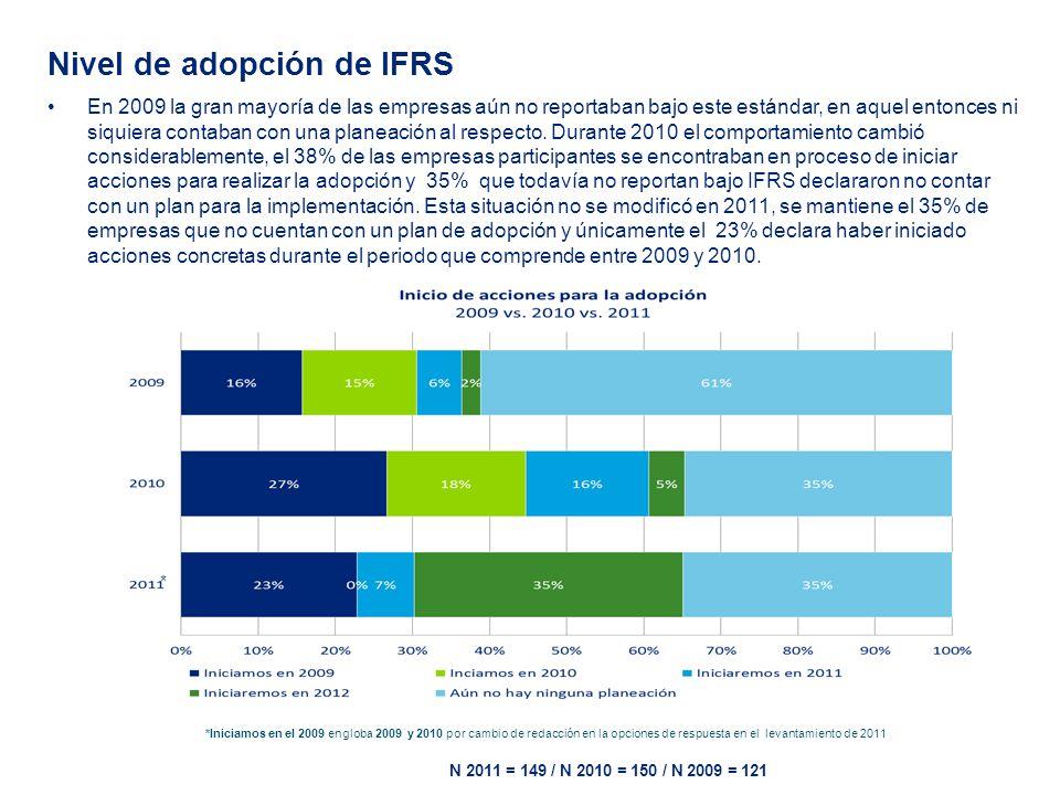 N 2011 = 149 / N 2010 = 150 / N 2009 = 121 Nivel de adopción de IFRS En 2009 la gran mayoría de las empresas aún no reportaban bajo este estándar, en aquel entonces ni siquiera contaban con una planeación al respecto.