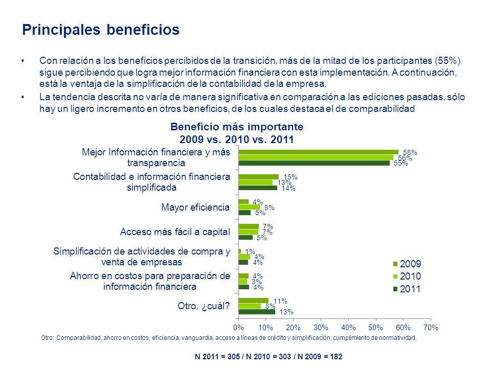 Principales beneficios Con relación a los beneficios percibidos de la transición, más de la mitad de los participantes (55%) sigue percibiendo que logra mejor información financiera con esta implementación.