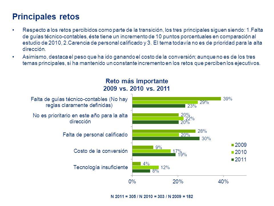 Principales retos Respecto a los retos percibidos como parte de la transición, los tres principales siguen siendo: 1.Falta de guías técnico-contables, éste tiene un incremento de 10 puntos porcentuales en comparación al estudio de 2010, 2.Carencia de personal calificado y 3.