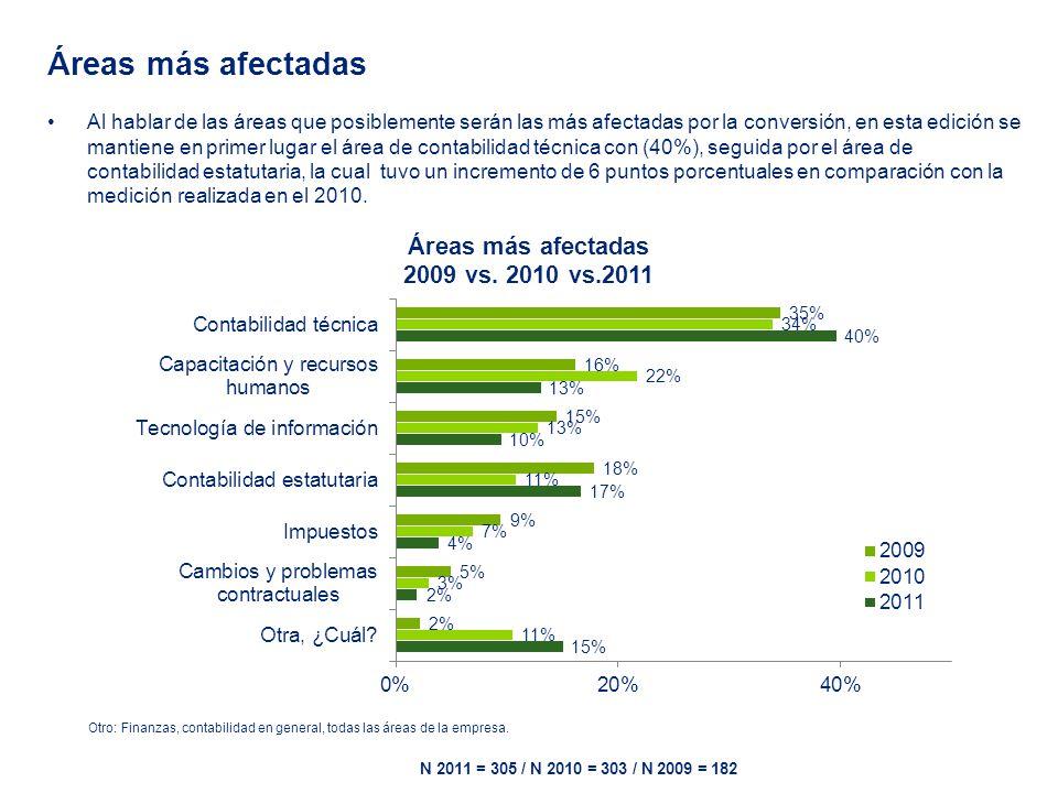 Áreas más afectadas Al hablar de las áreas que posiblemente serán las más afectadas por la conversión, en esta edición se mantiene en primer lugar el área de contabilidad técnica con (40%), seguida por el área de contabilidad estatutaria, la cual tuvo un incremento de 6 puntos porcentuales en comparación con la medición realizada en el 2010.