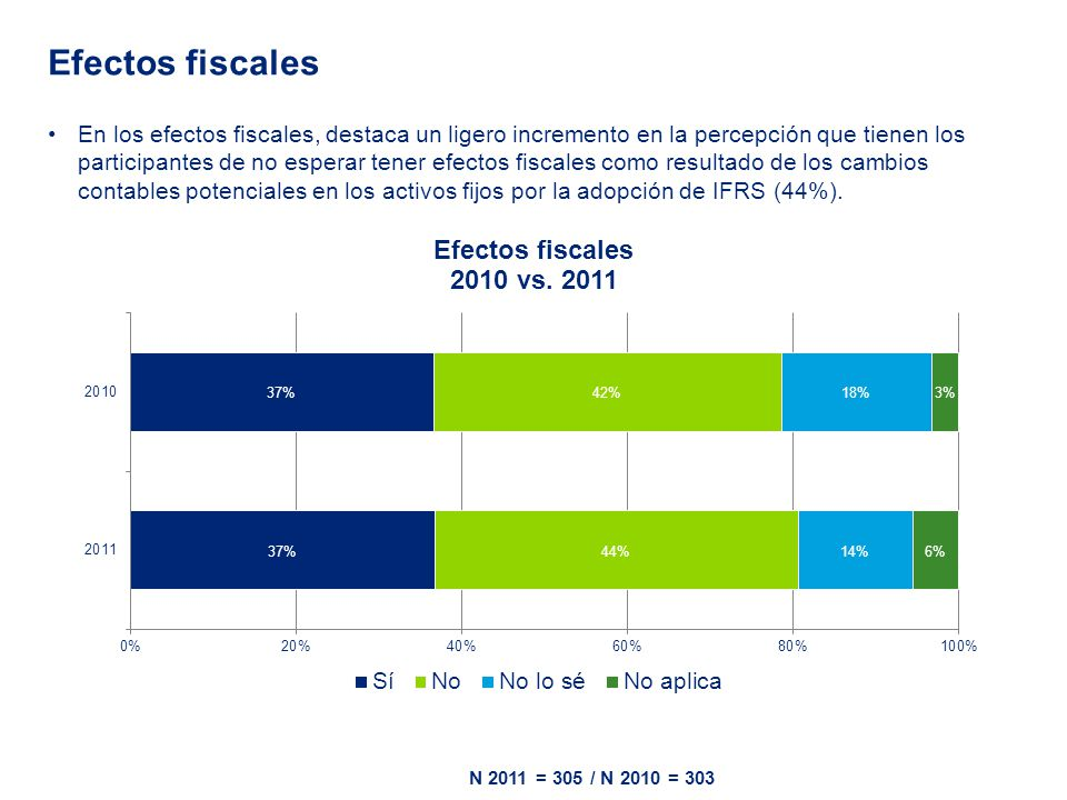 En los efectos fiscales, destaca un ligero incremento en la percepción que tienen los participantes de no esperar tener efectos fiscales como resultado de los cambios contables potenciales en los activos fijos por la adopción de IFRS (44%).