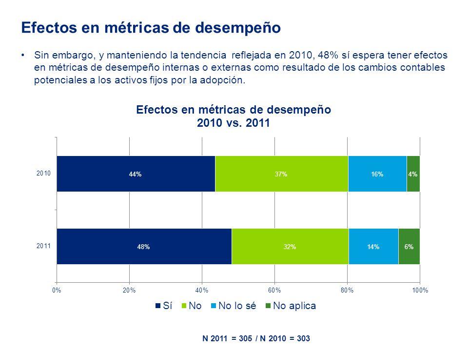 Sin embargo, y manteniendo la tendencia reflejada en 2010, 48% sí espera tener efectos en métricas de desempeño internas o externas como resultado de los cambios contables potenciales a los activos fijos por la adopción.