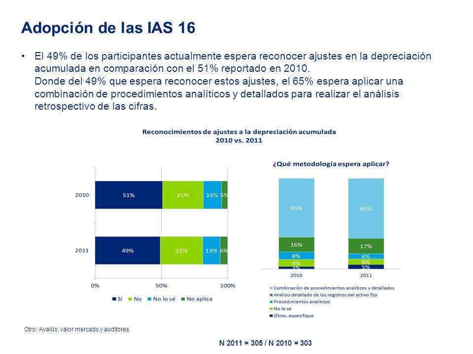 El 49% de los participantes actualmente espera reconocer ajustes en la depreciación acumulada en comparación con el 51% reportado en 2010.