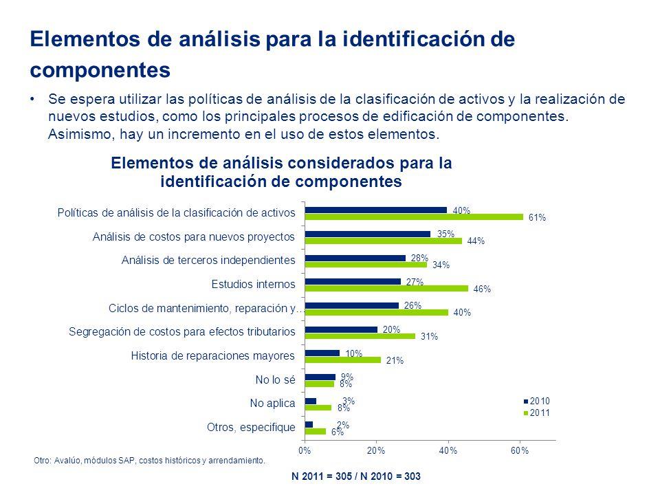 Se espera utilizar las políticas de análisis de la clasificación de activos y la realización de nuevos estudios, como los principales procesos de edificación de componentes.
