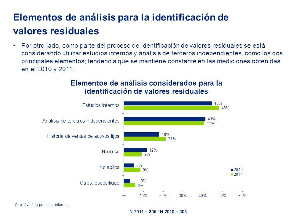 Por otro lado, como parte del proceso de identificación de valores residuales se está considerando utilizar estudios internos y análisis de terceros independientes, como los dos principales elementos; tendencia que se mantiene constante en las mediciones obtenidas en el 2010 y 2011.