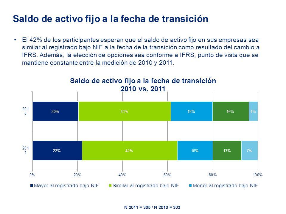 El 42% de los participantes esperan que el saldo de activo fijo en sus empresas sea similar al registrado bajo NIF a la fecha de la transición como re