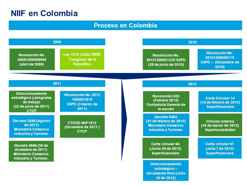 Proceso en Colombia 2012 Resolución 033 (Febrero 2012) Contaduría General de la nación Carta Circular 14 (14 de febrero de 2012) Superfinanciera Decre