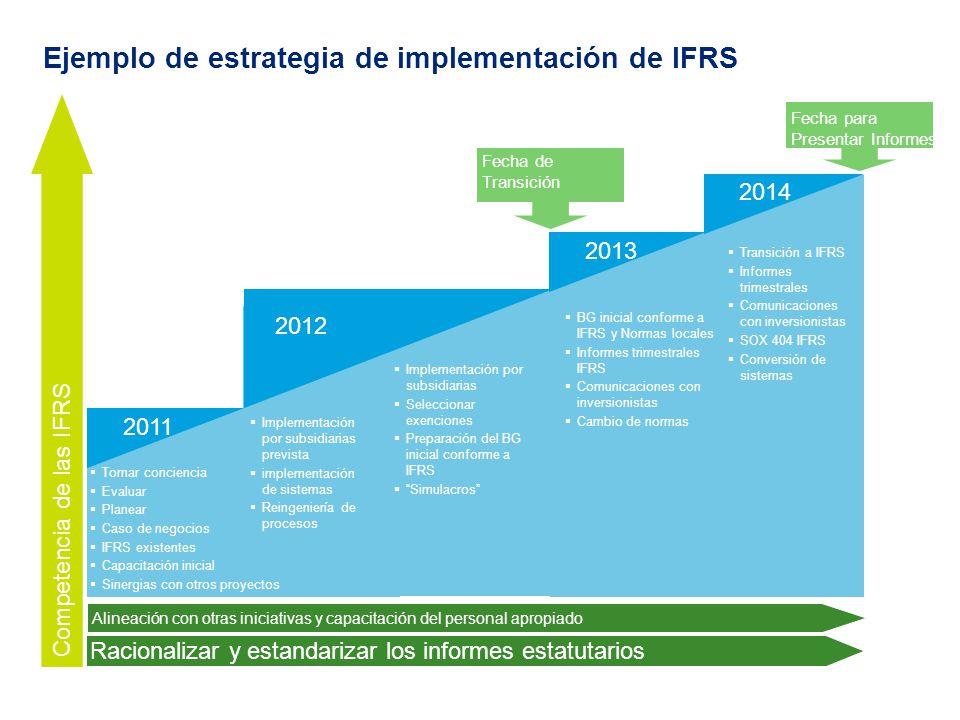 Ejemplo de estrategia de implementación de IFRS Fecha para Presentar Informes Fecha de Transición 2012 2011 2014 2013 209 Tomar conciencia Evaluar Pla