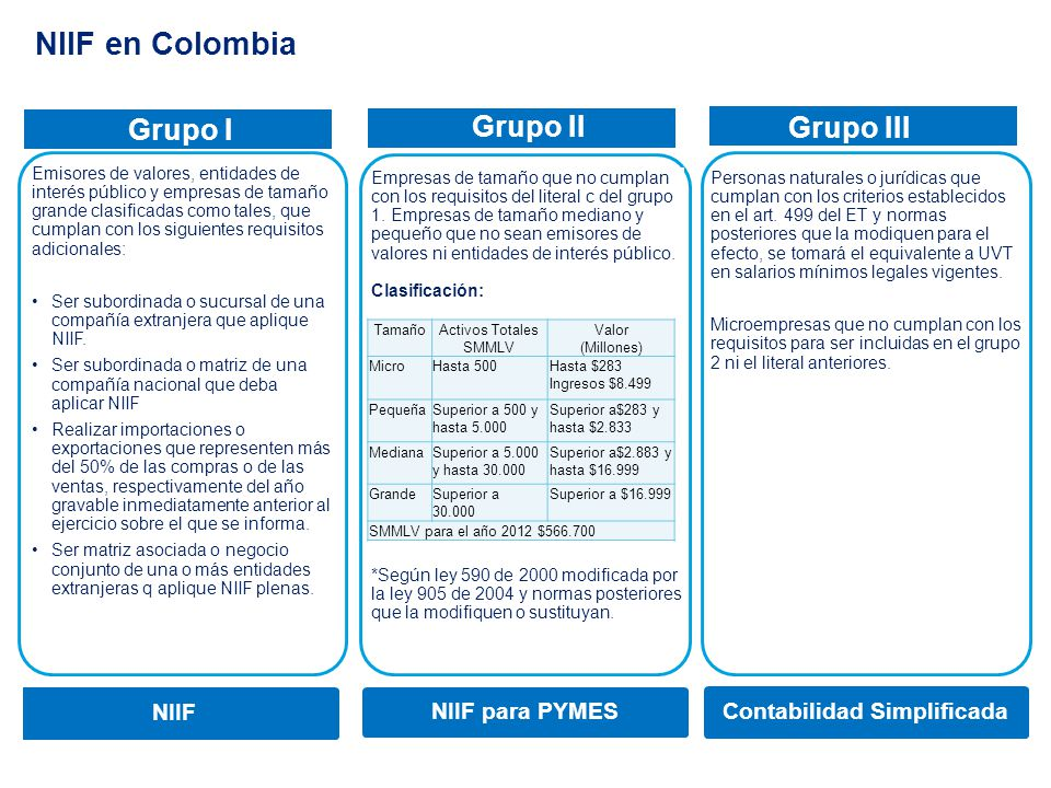 NIIF en Colombia Emisores de valores, entidades de interés público y empresas de tamaño grande clasificadas como tales, que cumplan con los siguientes
