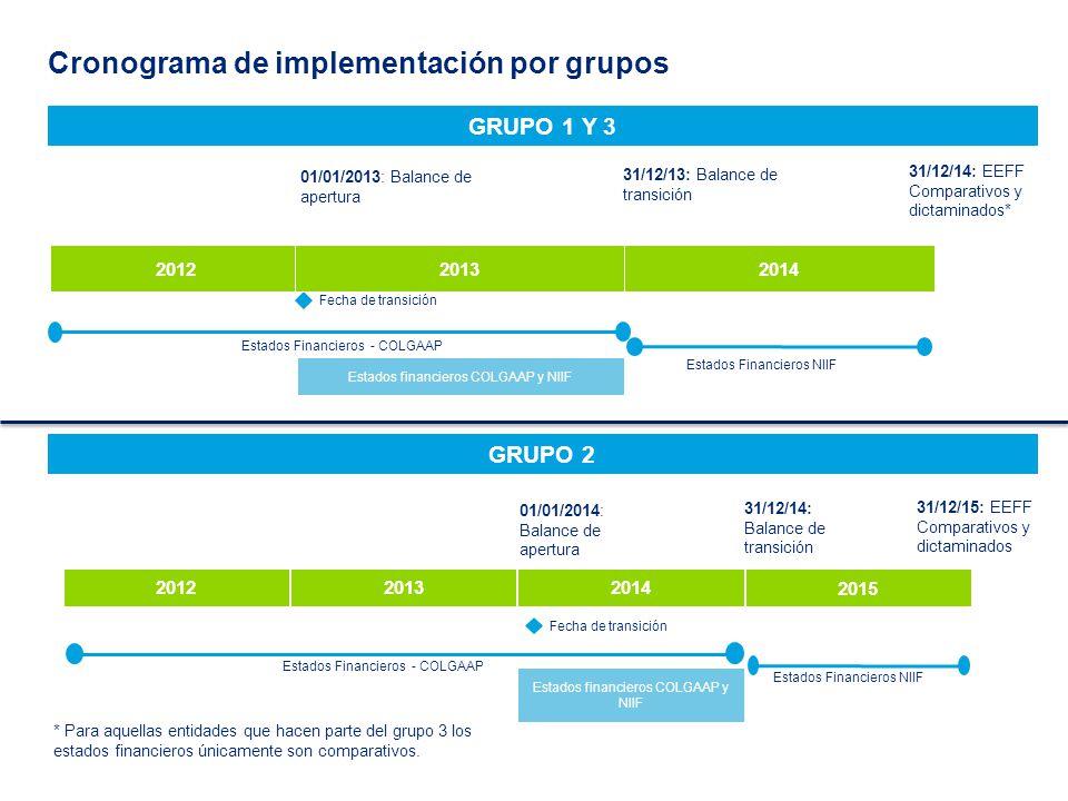 01/01/2013: Balance de apertura Estados financieros COLGAAP y NIIF Fecha de transición GRUPO 1 Y 3 Estados Financieros NIIF 201220132014 2015 Estados Financieros - COLGAAP GRUPO 2 201220132014 Cronograma de implementación por grupos 31/12/13: Balance de transición 31/12/14: EEFF Comparativos y dictaminados* 01/01/2014: Balance de apertura 31/12/14: Balance de transición 31/12/15: EEFF Comparativos y dictaminados Estados financieros COLGAAP y NIIF Fecha de transición Estados Financieros NIIF Estados Financieros - COLGAAP * Para aquellas entidades que hacen parte del grupo 3 los estados financieros únicamente son comparativos.