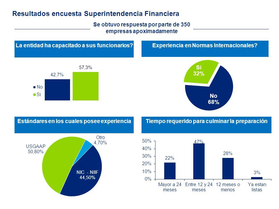 Resultados encuesta Superintendencia Financiera Se obtuvo respuesta por parte de 350 empresas apoximadamente La entidad ha capacitado a sus funcionarios?Experiencia en Normas Internacionales.