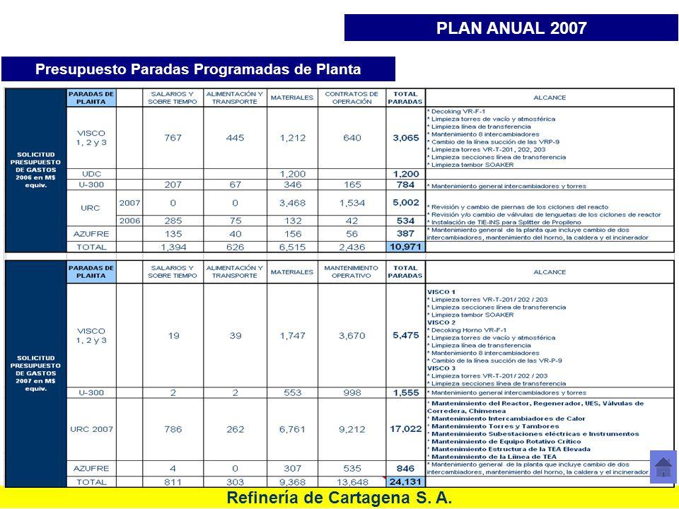 Refinería de Cartagena S. A. Presupuesto Paradas Programadas de Planta PLAN ANUAL 2007