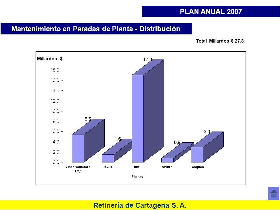Refinería de Cartagena S. A. Total Millardos $ 27.8 Millardos $ Mantenimiento en Paradas de Planta - Distribución PLAN ANUAL 2007