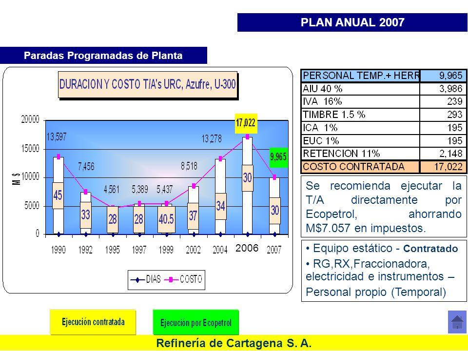 Refinería de Cartagena S. A. Histórico de costos Paradas de Planta URC Paradas Programadas de Planta PLAN ANUAL 2007 Se recomienda ejecutar la T/A dir