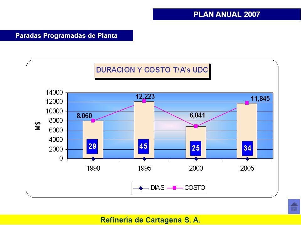 Refinería de Cartagena S. A. Histórico de costos Paradas de Planta URC Paradas Programadas de Planta PLAN ANUAL 2007