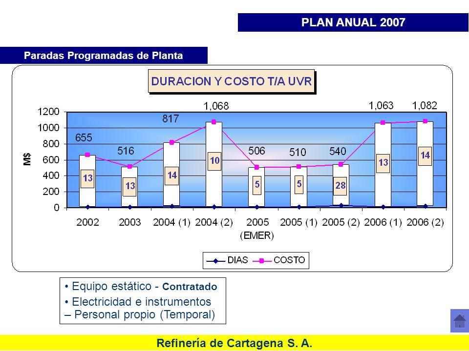 Refinería de Cartagena S. A. Histórico de costos Paradas de Planta URC Paradas Programadas de Planta PLAN ANUAL 2007 Equipo estático - Contratado Elec