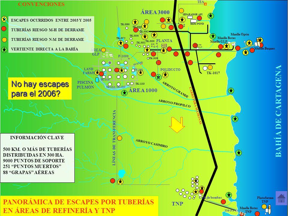 Refinería de Cartagena S. A. ÁREA 1000 ARROYO PROPILCO BAHÍA DE CARTAGENA Muelle GLP Muelle Botes Muelle Buques TK-1017 TK-1103 SKIM POND SEPARADOR AP